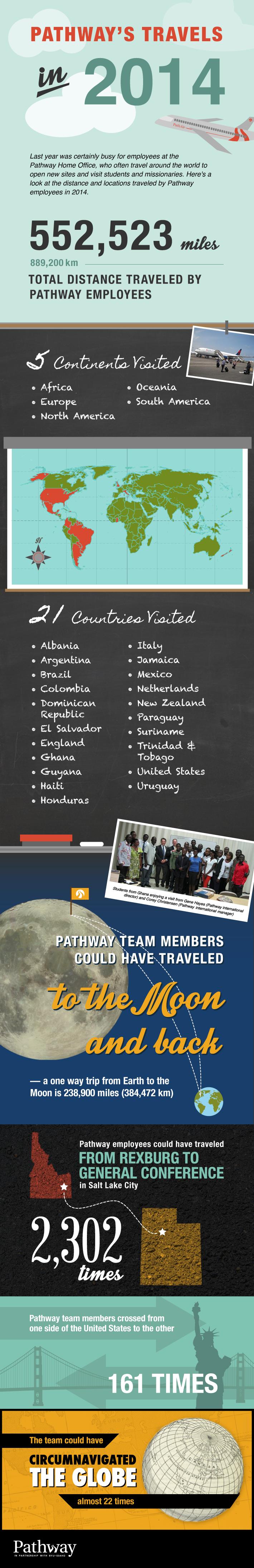 NEWS-Travel-Infographic
