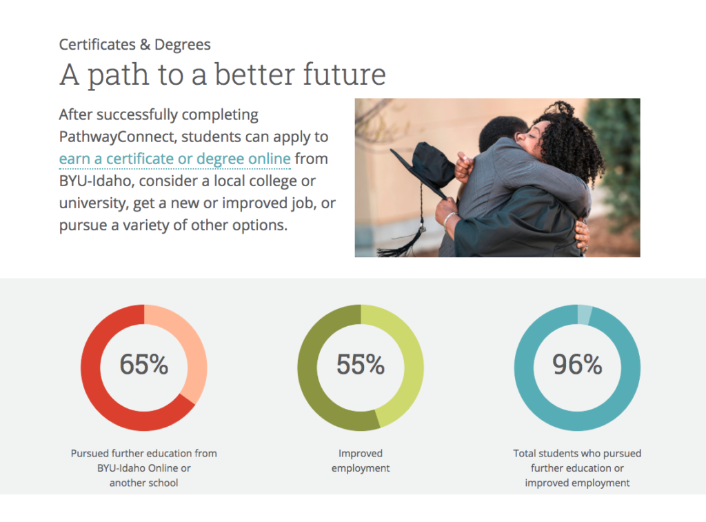 Byu Online Degrees >> BYU-Pathway Has a New Website. Take a Look. | The Pathway Compass